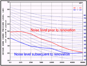 noise criteria chart showing reduction in mechanical noise at house of worship